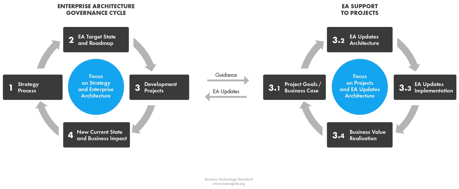 An Introduction To Enterprise Architecture Pdf