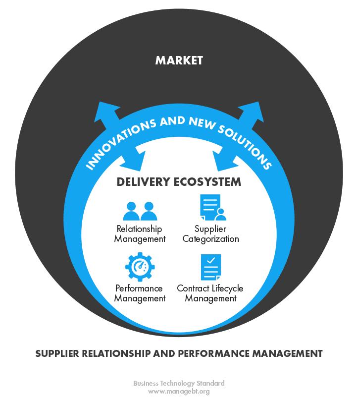 Supplier Relationship And Performance Management Bt Standard