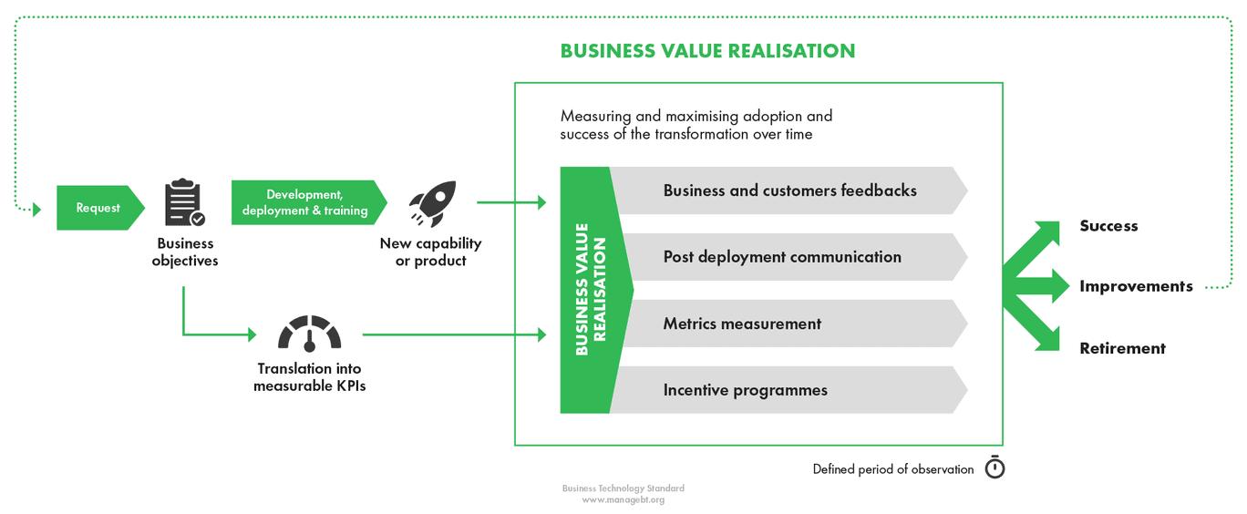Business Value Realisation Bt Standard